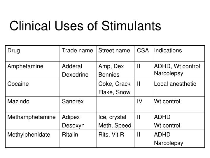 Clinical Uses of Stimulants