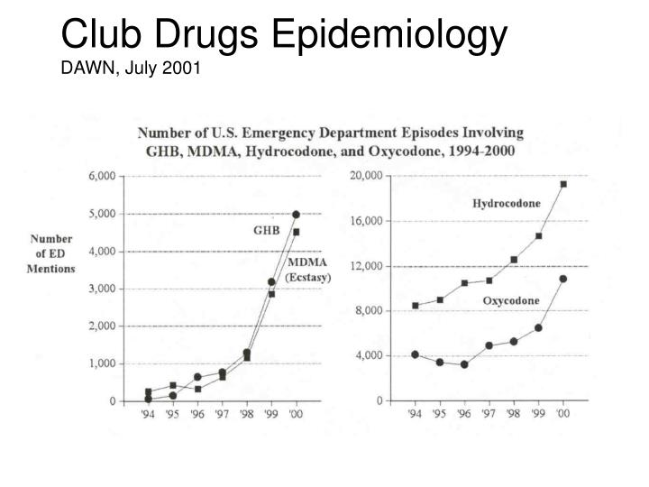 Club Drugs Epidemiology