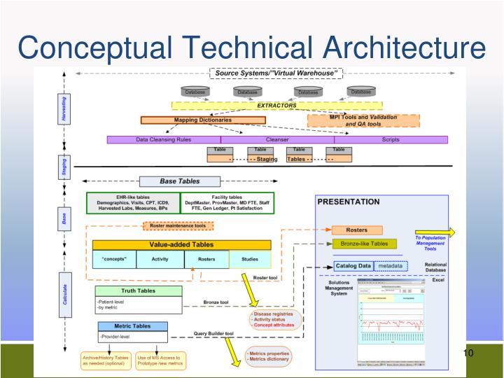 Conceptual Technical Architecture