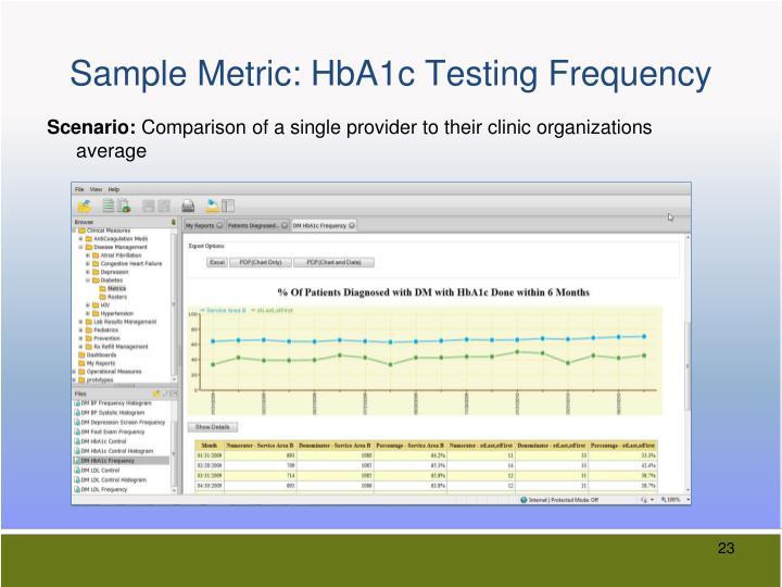 Sample Metric: HbA1c Testing Frequency