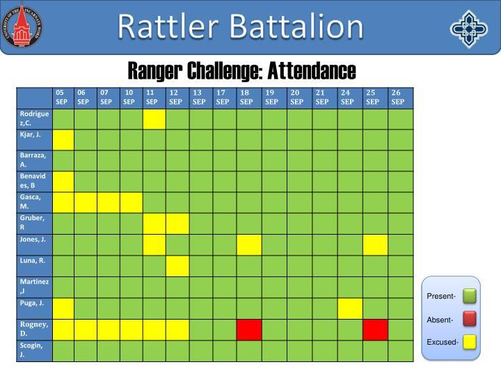Ranger Challenge: Attendance