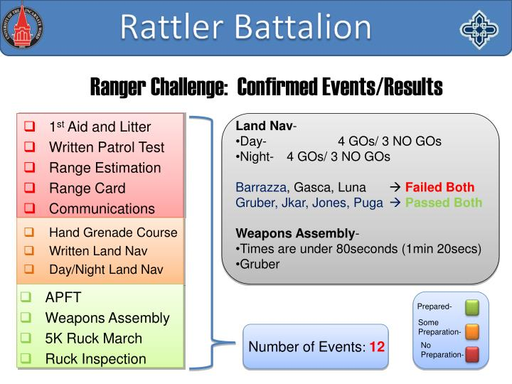 Ranger Challenge:  Confirmed Events/Results