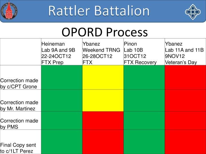 OPORD Process