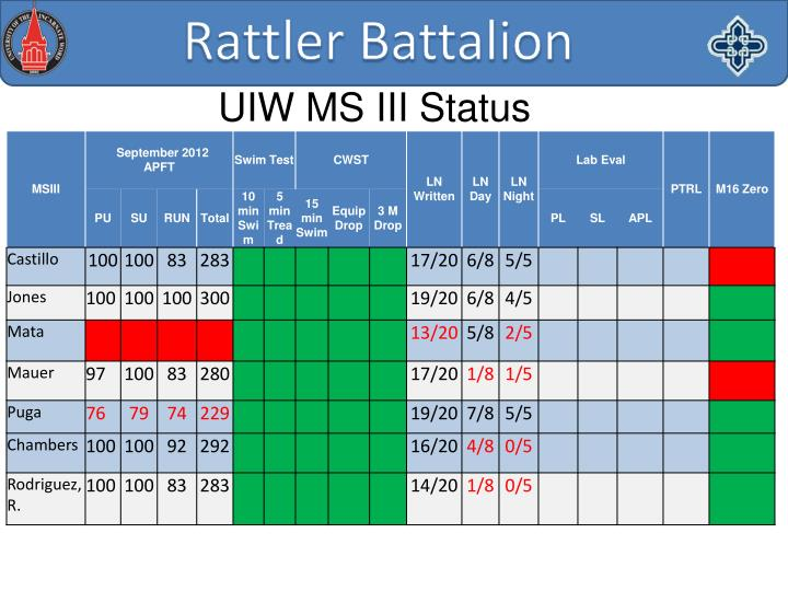 UIW MS III Status