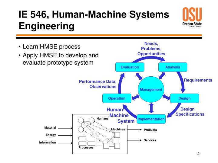 Ie 546 human machine systems engineering