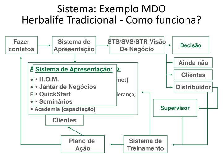 Sistema: Exemplo MDO