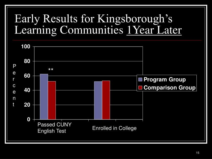 Early Results for Kingsborough's Learning Communities