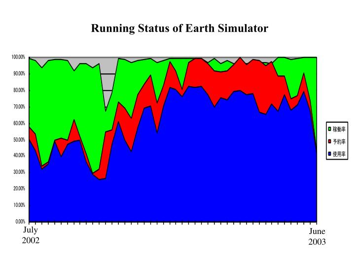 Running Status of Earth Simulator