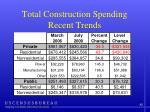 total construction spending recent trends3