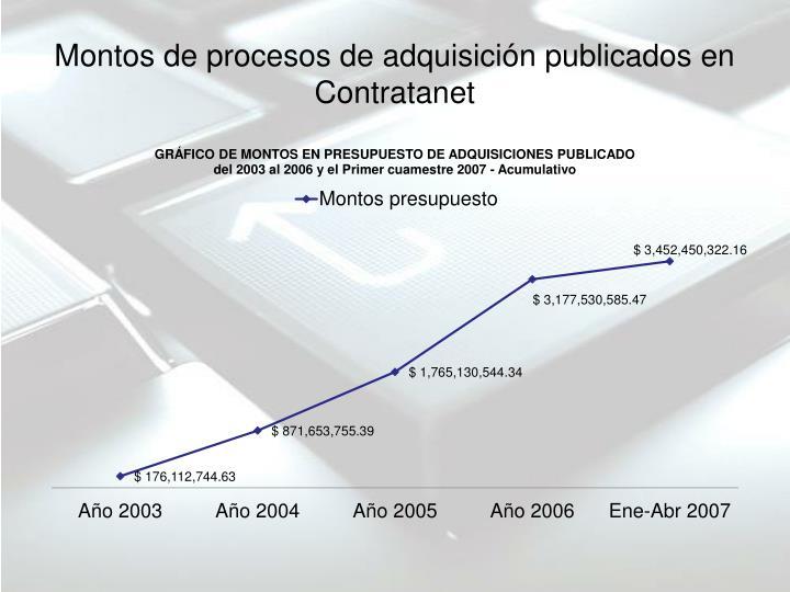 Montos de procesos de adquisición publicados en Contratanet
