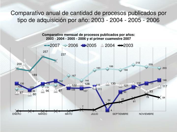 Comparativo anual de cantidad de procesos publicados por tipo de adquisición por año: 2003 - 2004 - 2005 - 2006