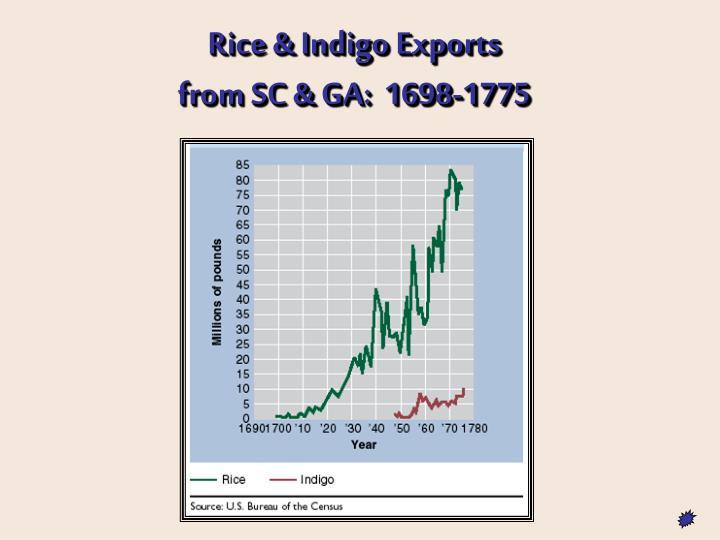 Rice & Indigo Exports