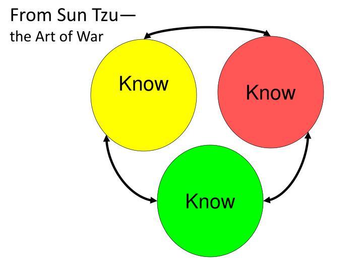 From Sun Tzu—