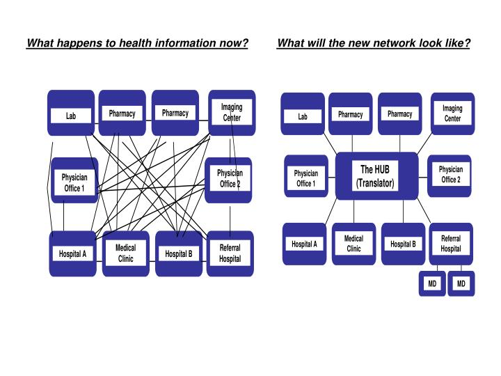 What happens to health information now?