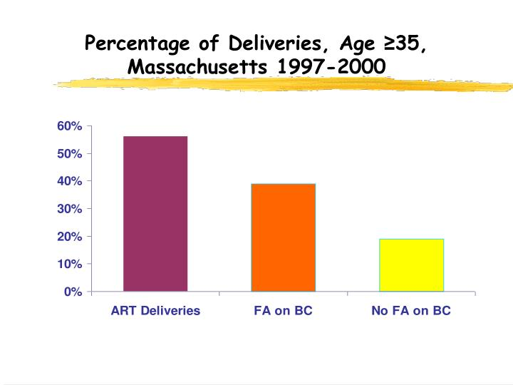 Percentage of Deliveries, Age