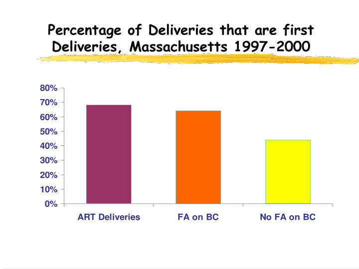 Percentage of Deliveries that are first Deliveries, Massachusetts 1997-2000
