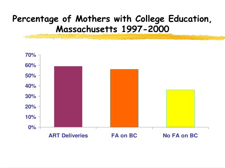 Percentage of Mothers with College Education, Massachusetts 1997-2000
