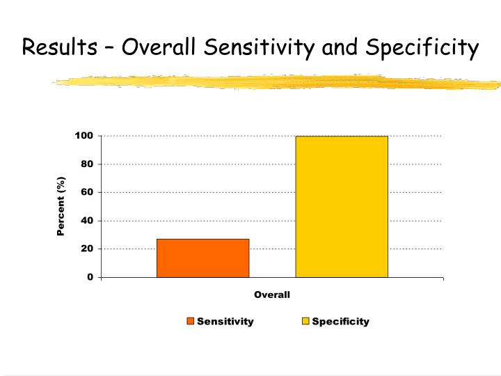 Results – Overall Sensitivity and Specificity