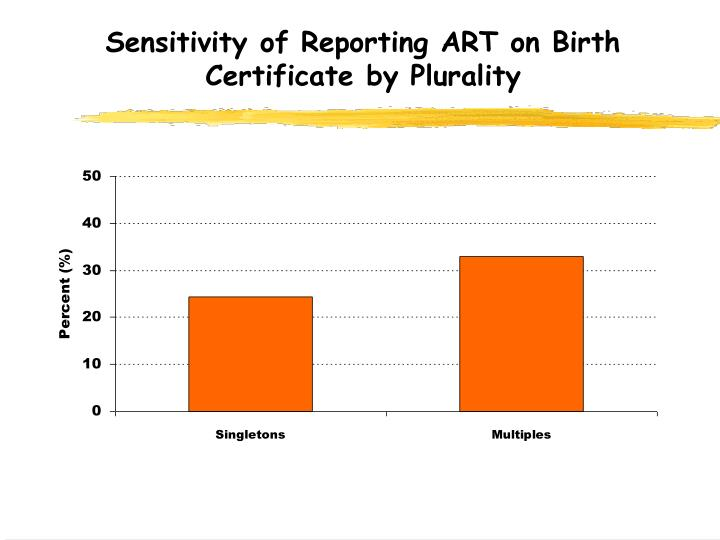 Sensitivity of Reporting ART on Birth Certificate by Plurality