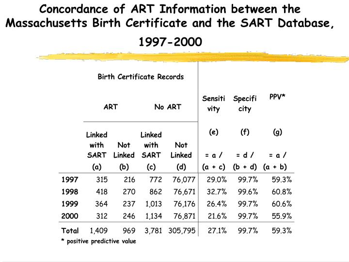Concordance of ART Information between the Massachusetts Birth Certificate and the SART Database, 1997-2000