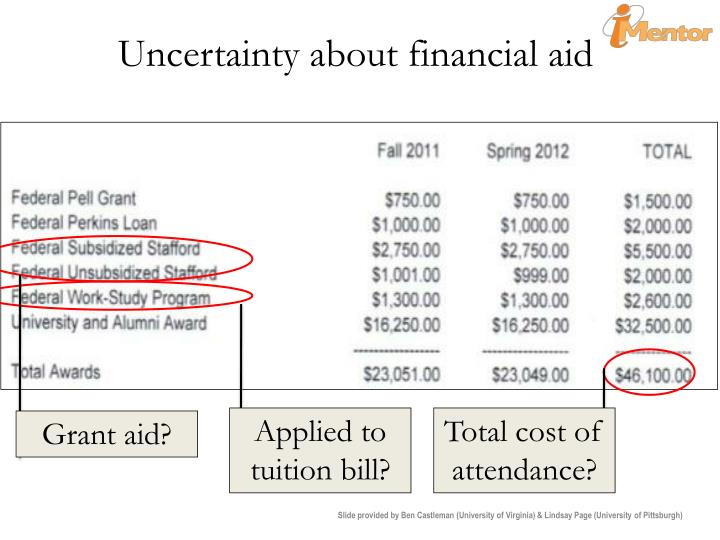 Uncertainty about financial aid