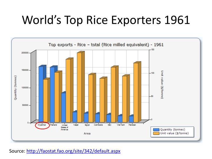 myanmar rice export Myanmar white rice exporter, myanmar white rice exporter suppliers and manufacturers directory - source a large selection of white rice exporter products at white rice ,5% broken white rice ,long grain white rice from myanmar alibabacom.
