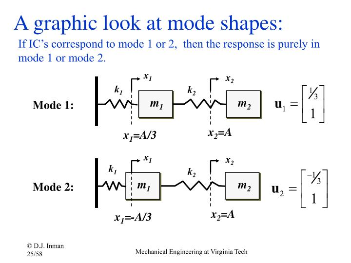 A graphic look at mode shapes: