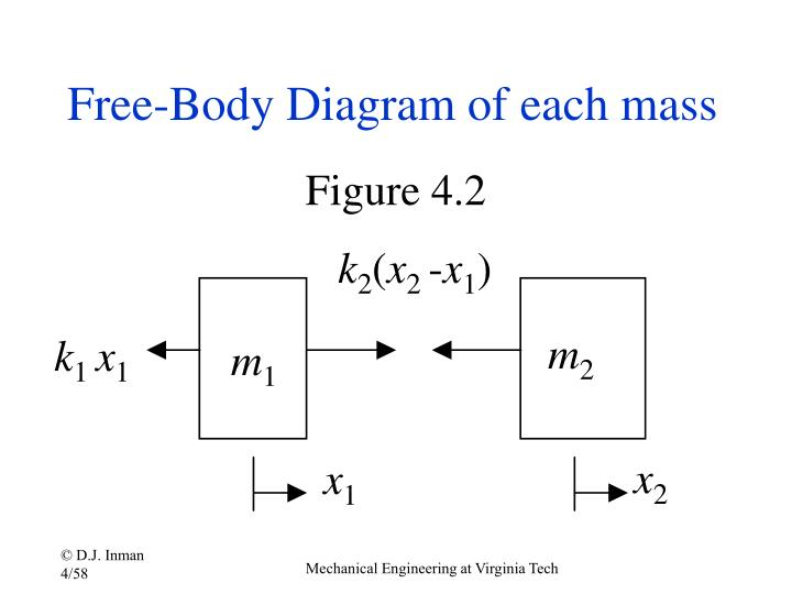 Free-Body Diagram of each mass