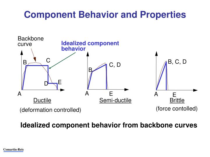 Component Behavior and Properties