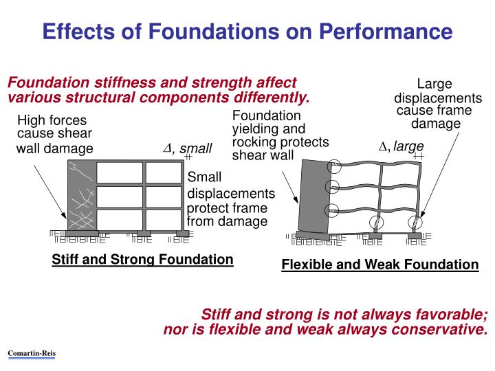 Effects of Foundations on Performance