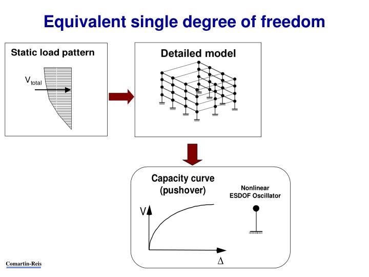 Equivalent single degree of freedom
