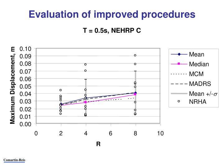 Evaluation of improved procedures