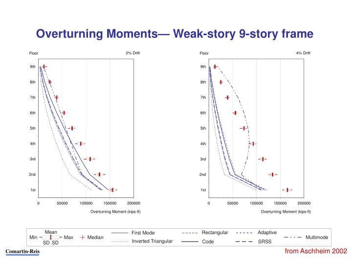 Overturning Moments— Weak-story 9-story frame