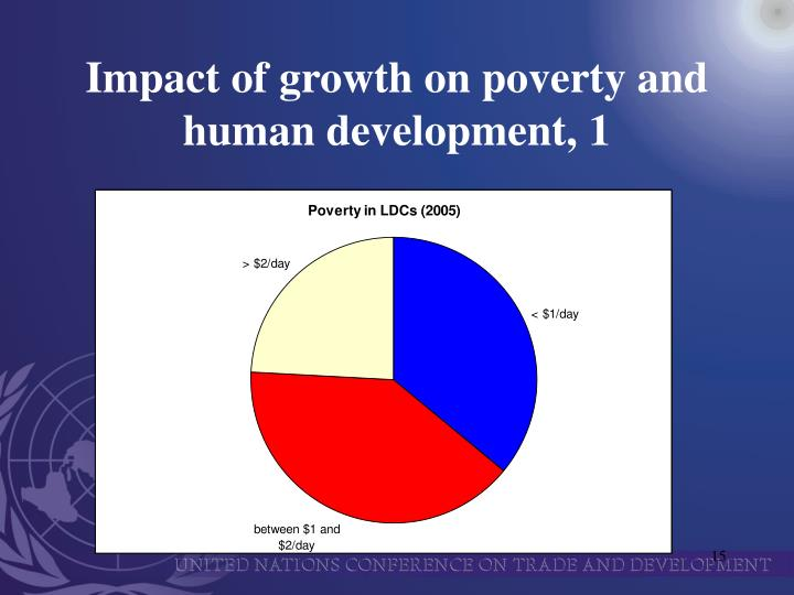 Impact of growth on poverty and human development, 1