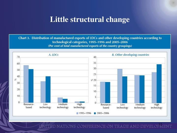 Little structural change