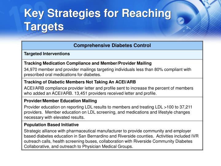 Key Strategies for Reaching Targets