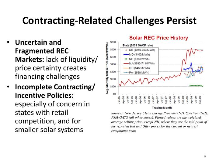 Contracting-Related Challenges Persist