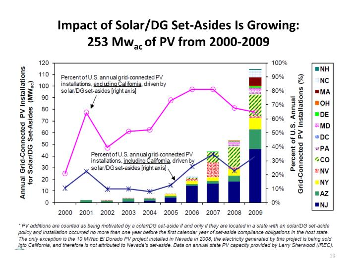 Impact of Solar/DG Set-Asides Is Growing:
