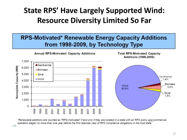 State RPS' Have Largely Supported Wind: Resource Diversity Limited So Far
