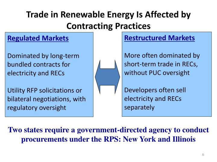 Trade in Renewable Energy Is Affected by Contracting Practices