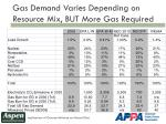 gas demand varies depending on resource mix but more gas required