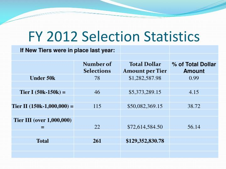 FY 2012 Selection Statistics
