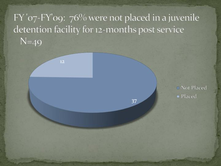 FY '07-FY'09:  76% were not placed in a juvenile detention facility for 12-months post service