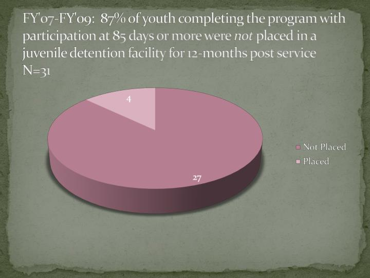 FY'07-FY'09:  87% of youth completing the program with participation at 85 days or more were