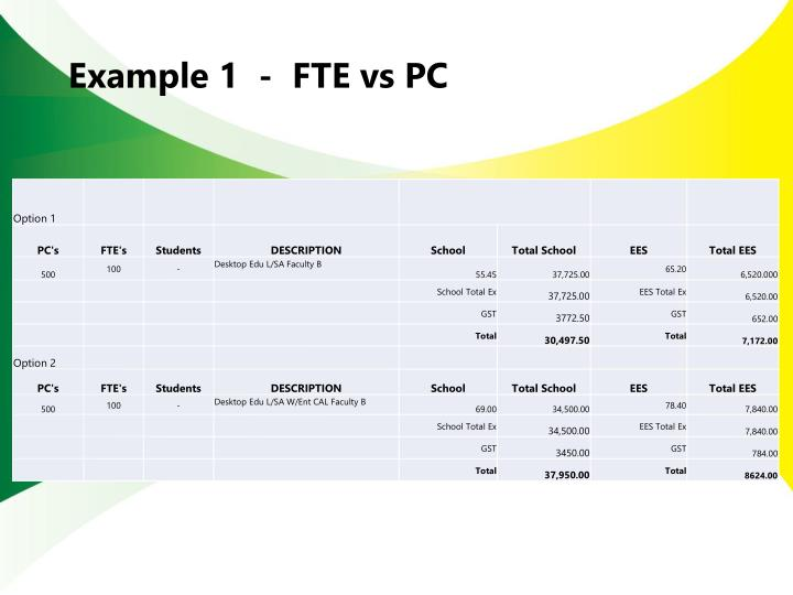 Example 1  -  FTE vs PC