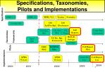 specifications taxonomies pilots and implementations