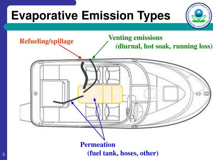 Evaporative emission types