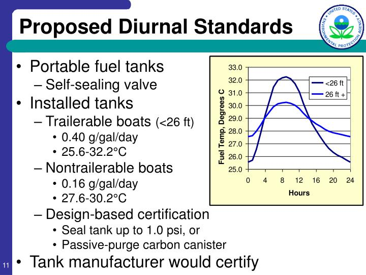 Proposed Diurnal Standards