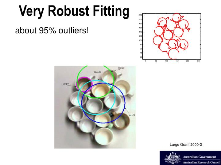 about 95% outliers!