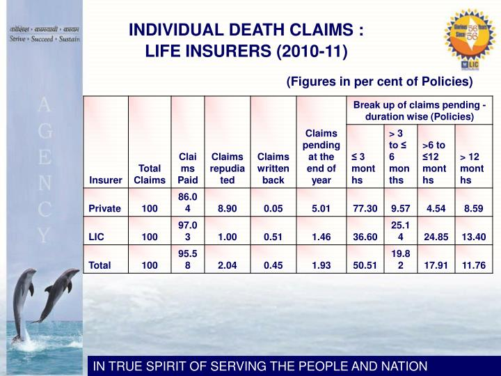 INDIVIDUAL DEATH CLAIMS :